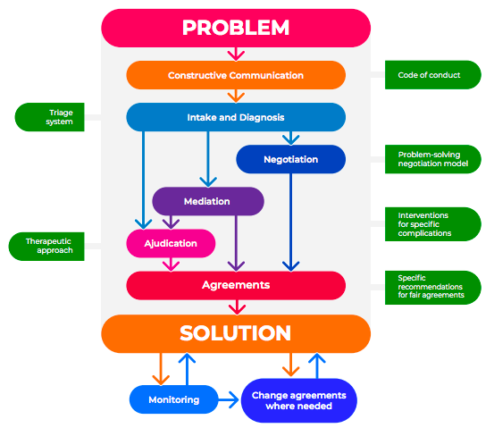 Process for families in conflict to reach understanding